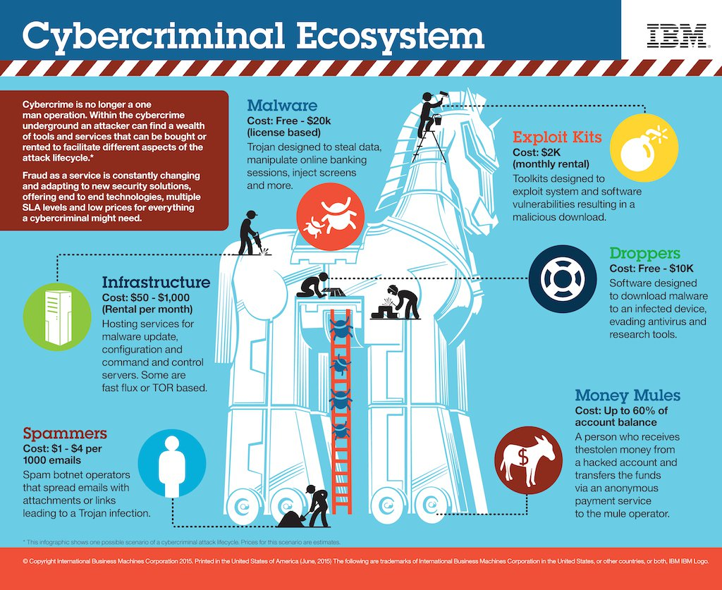 cybercrime ecosystem
