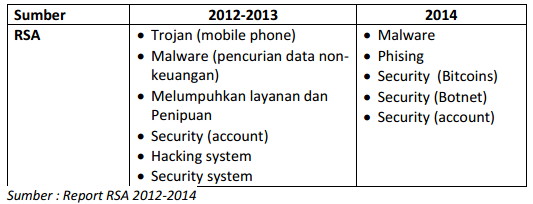 table-trend-cybercrime